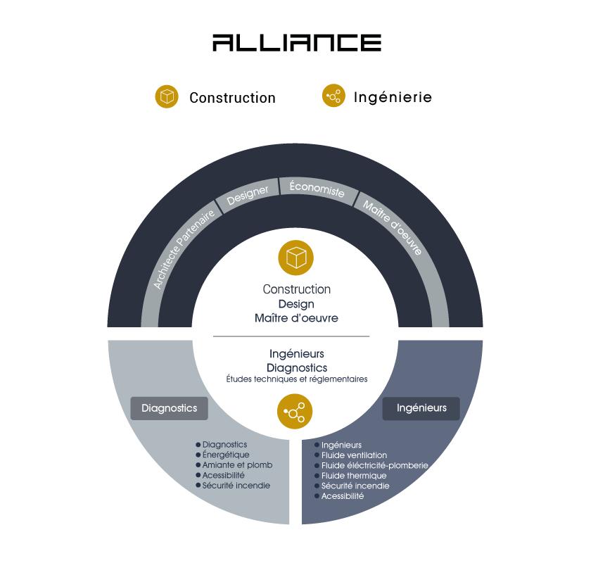ALLIANCE_organigramme-web02